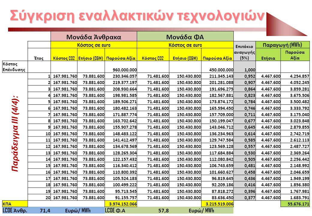 Μονάδα ΆνθρακαΜονάδα ΦΑ Κόστος σε euro Επιτόκιο αναγωγής (5%) Παραγωγή ( MWh) ΈτοςΚόστος CO2 Ετήσιο ( O&M) Παρούσα ΑξίαΚόστος CO2 Ετήσιο ( O&M) Παρούσ