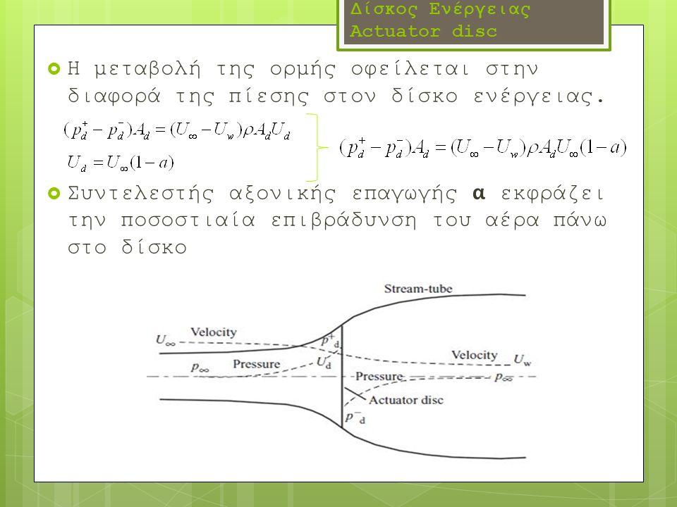 Δίσκος Ενέργειας Actuator disc  Η μεταβολή της ορμής οφείλεται στην διαφορά της πίεσης στον δίσκο ενέργειας.  Συντελεστής αξονικής επαγωγής α εκφράζ