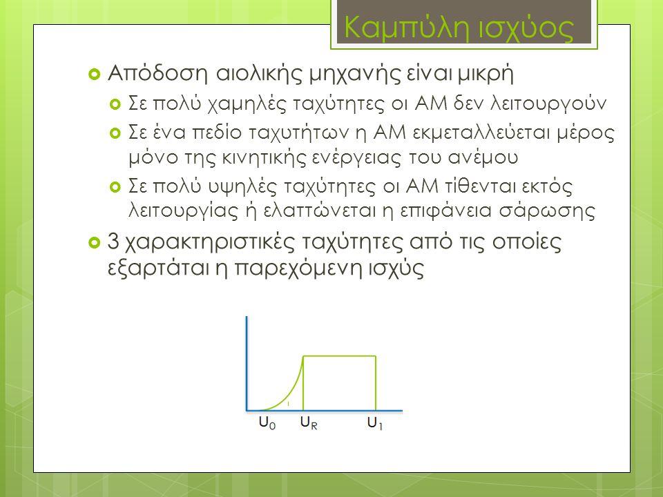  Απόδοση αιολικής μηχανής είναι μικρή  Σε πολύ χαμηλές ταχύτητες οι ΑΜ δεν λειτουργούν  Σε ένα πεδίο ταχυτήτων η ΑΜ εκμεταλλεύεται μέρος μόνο της κ