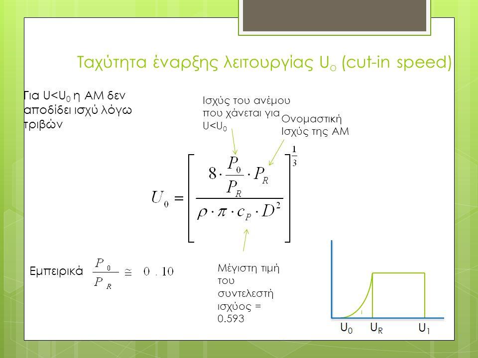 Ταχύτητα έναρξης λειτουργίας U o (cut-in speed) Ισχύς του ανέμου που χάνεται για U<U 0 Ονομαστική Ισχύς της AM Εμπειρικά Για U<U 0 η ΑΜ δεν αποδίδει ι