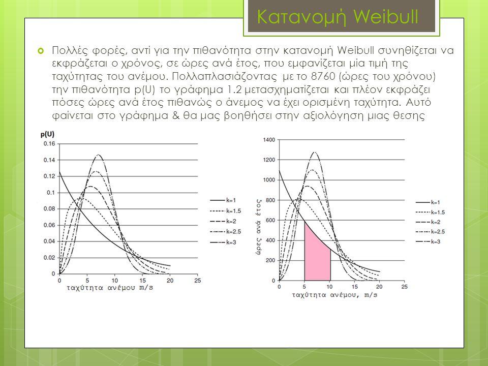 Κατανομή Weibull  Πολλές φορές, αντί για την πιθανότητα στην κατανομή Weibull συνηθίζεται να εκφράζεται ο χρόνος, σε ώρες ανά έτος, που εμφανίζεται μ