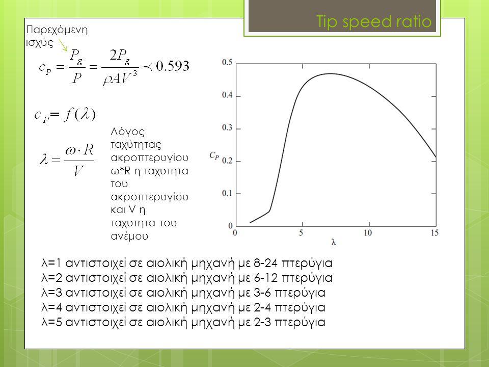 Tip speed ratio Παρεχόμενη ισχύς λ=1 αντιστοιχεί σε αιολική μηχανή με 8-24 πτερύγια λ=2 αντιστοιχεί σε αιολική μηχανή με 6-12 πτερύγια λ=3 αντιστοιχεί