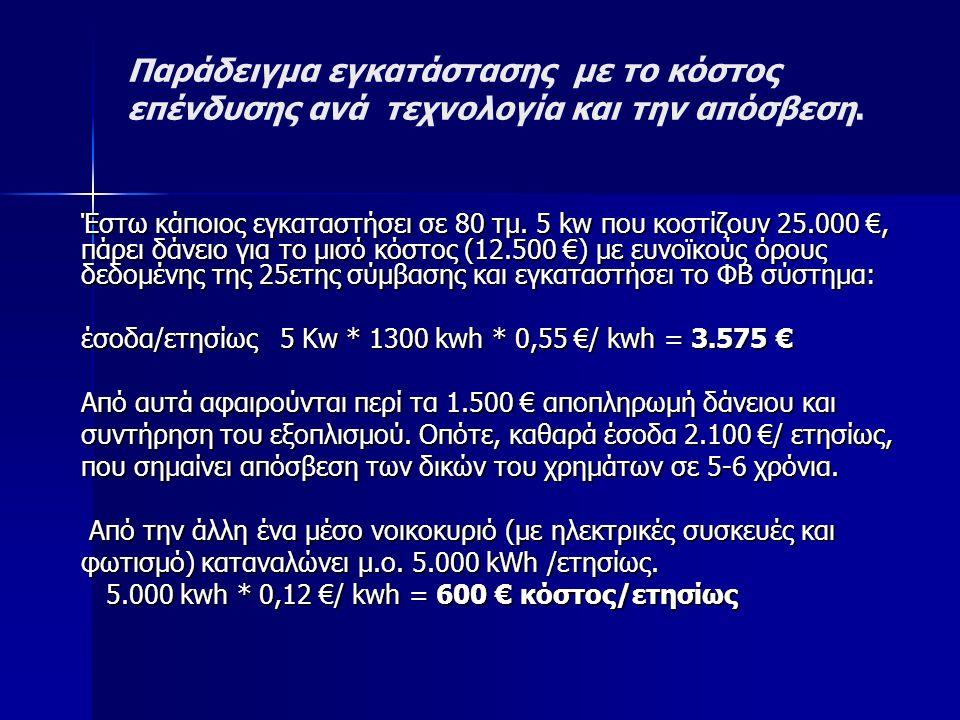 Παράδειγμα εγκατάστασης με το κόστος επένδυσης ανά τεχνολογία και την απόσβεση.