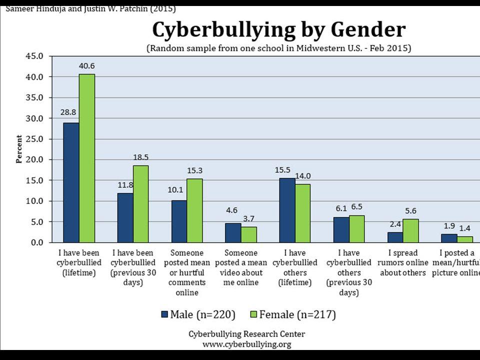 Ελλάδα -στοιχεία A review of research on cyber-bullying in Greece Nafsika Antoniadou & Constantinos M.