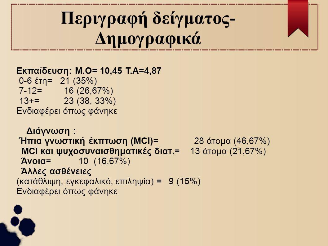 Περιγραφή δείγματος- Δημογραφικά Εκπαίδευση: Μ.Ο= 10,45 Τ.Α=4,87 0-6 έτη= 21 (35%) 7-12=16 (26,67%) 13+= 23 (38, 33%) Ενδιαφέρει όπως φάνηκε Διάγνωση : Ήπια γνωστική έκπτωση (MCI)= 28 άτομα (46,67%) MCI και ψυχοσυναισθηματικές διατ.= 13 άτομα (21,67%) Άνοια= 10 (16,67%) Άλλες ασθένειες (κατάθλιψη, εγκεφαλικό, επιληψία) = 9 (15%) Ενδιαφέρει όπως φάνηκε