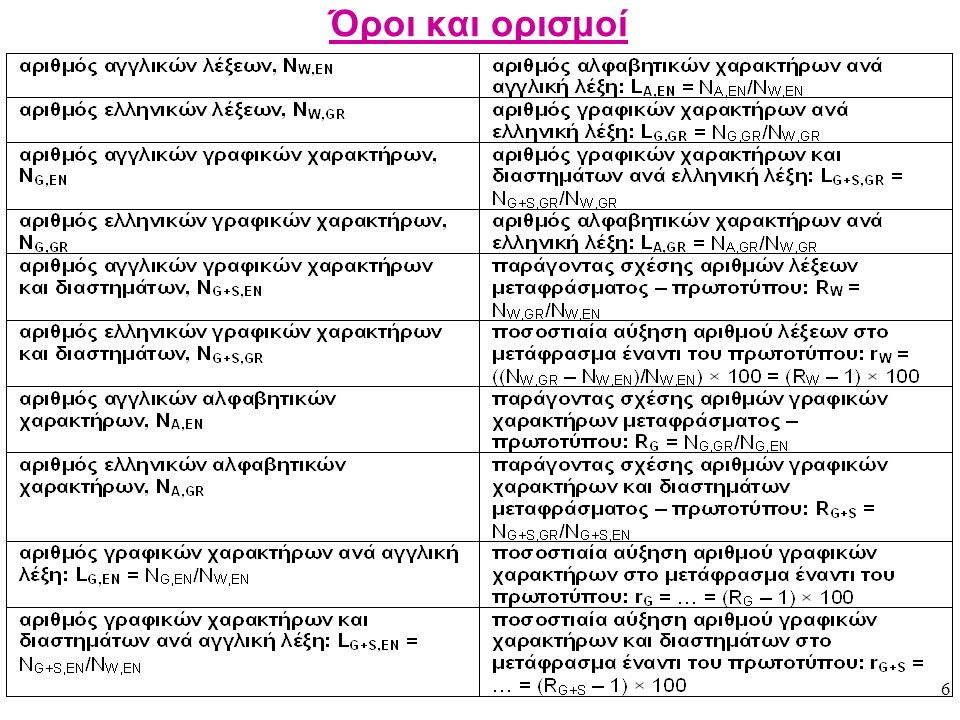 27 Αποτελέσματα και σχολιασμός τους 6.5 – Σύγκριση των μέσων τιμών και των κατανομών του R w Συνοπτικά, ενώ στην εργασία 1 ήταν κάτι περισσότερο από μία ελληνική λέξη ανά αγγλική λέξη στην εργασία 2 έχουμε κάτι λιγότερο από μία ελληνική λέξη ανά αγγλική λέξη και μεγαλύτερη διασπορά των τιμών.