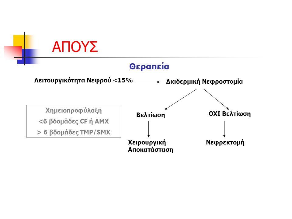 ΑΠΟΥΣ Θεραπεία Λειτουργικότητα Νεφρού <15% Διαδερμική Νεφροστομία Βελτίωση ΟΧΙ Βελτίωση Χειρουργική Αποκατάσταση Νεφρεκτομή Χημειοπροφύλαξη <6 βδομάδες CF ή AMX > 6 βδομάδες TMP/SMX