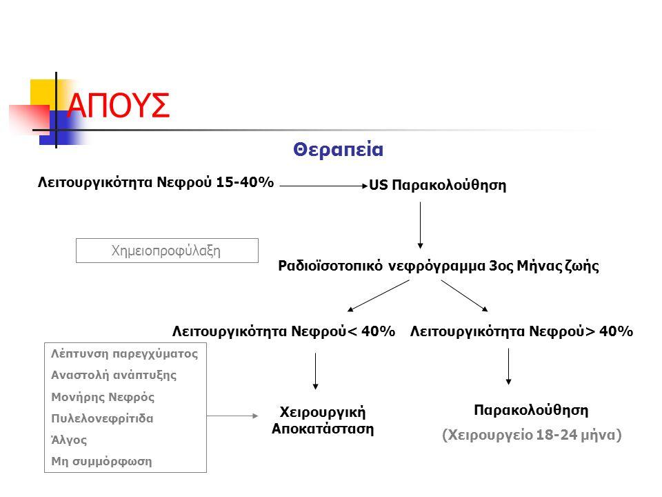 ΑΠΟΥΣ Θεραπεία Λειτουργικότητα Νεφρού 15-40% US Παρακολούθηση Λειτουργικότητα Νεφρού< 40%Λειτουργικότητα Νεφρού> 40% Χειρουργική Αποκατάσταση Παρακολούθηση (Χειρουργείο 18-24 μήνα) Ραδιοϊσοτοπικό νεφρόγραμμα 3ος Μήνας ζωής Χημειοπροφύλαξη Λέπτυνση παρεγχύματος Αναστολή ανάπτυξης Μονήρης Νεφρός Πυλελονεφρίτιδα Άλγος Μη συμμόρφωση