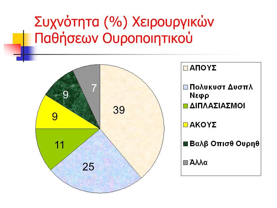 Συχνότητα (%) Χειρουργικών Παθήσεων Ουροποιητικού 39 25 11 9 9 7