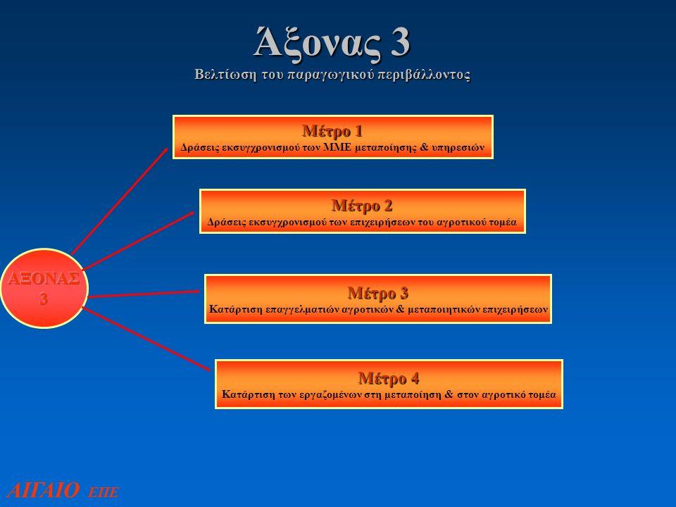 Άξονας 3 Βελτίωση του παραγωγικού περιβάλλοντος Μέτρο 1 Δράσεις εκσυγχρονισμού των ΜΜΕ μεταποίησης & υπηρεσιών Μέτρο 2 Δράσεις εκσυγχρονισμού των επιχειρήσεων του αγροτικού τομέα Μέτρο 3 Κατάρτιση επαγγελματιών αγροτικών & μεταποιητικών επιχειρήσεων Μέτρο 4 Κατάρτιση των εργαζομένων στη μεταποίηση & στον αγροτικό τομέα ΑΙΓΑΙΟ ΕΠΕ