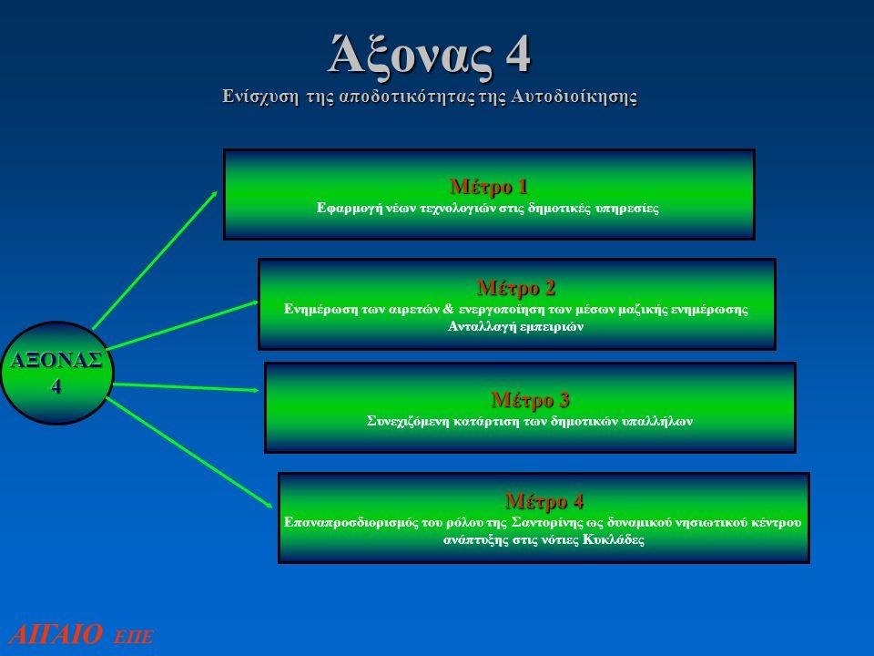 Άξονας 4 Ενίσχυση της αποδοτικότητας της Αυτοδιοίκησης Μέτρο 1 Εφαρμογή νέων τεχνολογιών στις δημοτικές υπηρεσίες Μέτρο 2 Ενημέρωση των αιρετών & ενεργοποίηση των μέσων μαζικής ενημέρωσης Ανταλλαγή εμπειριών Μέτρο 3 Συνεχιζόμενη κατάρτιση των δημοτικών υπαλλήλων Μέτρο 4 Επαναπροσδιορισμός του ρόλου της Σαντορίνης ως δυναμικού νησιωτικού κέντρου ανάπτυξης στις νότιες Κυκλάδες ΑΙΓΑΙΟ ΕΠΕ