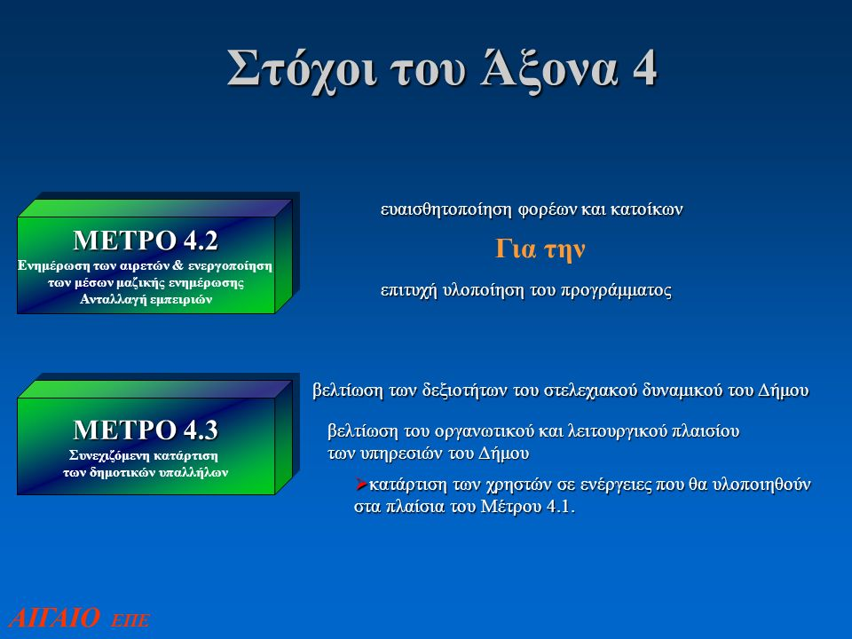 Στόχοι του Άξονα 4 ΜΕΤΡΟ 4.2 Ενημέρωση των αιρετών & ενεργοποίηση των μέσων μαζικής ενημέρωσης Ανταλλαγή εμπειριών ΜΕΤΡΟ 4.2 Ενημέρωση των αιρετών & ενεργοποίηση των μέσων μαζικής ενημέρωσης Ανταλλαγή εμπειριών ΜΕΤΡΟ 4.3 Συνεχιζόμενη κατάρτιση των δημοτικών υπαλλήλων ΜΕΤΡΟ 4.3 Συνεχιζόμενη κατάρτιση των δημοτικών υπαλλήλων ευαισθητοποίηση φορέων και κατοίκων Για την επιτυχή υλοποίηση του προγράμματος βελτίωση των δεξιοτήτων του στελεχιακού δυναμικού του Δήμου βελτίωση του οργανωτικού και λειτουργικού πλαισίου των υπηρεσιών του Δήμου  κατάρτιση των χρηστών σε ενέργειες που θα υλοποιηθούν στα πλαίσια του Μέτρου 4.1.