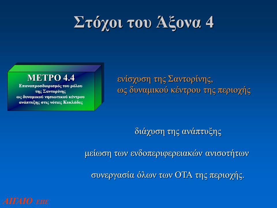 Στόχοι του Άξονα 4 ΜΕΤΡΟ 4.4 Επαναπροσδιορισμός του ρόλου της Σαντορίνης ως δυναμικού νησιωτικού κέντρου ανάπτυξης στις νότιες Κυκλάδες ΜΕΤΡΟ 4.4 Επαναπροσδιορισμός του ρόλου της Σαντορίνης ως δυναμικού νησιωτικού κέντρου ανάπτυξης στις νότιες Κυκλάδες ενίσχυση της Σαντορίνης, ως δυναμικού κέντρου της περιοχής διάχυση της ανάπτυξης μείωση των ενδοπεριφερειακών ανισοτήτων συνεργασία όλων των ΟΤΑ της περιοχής.