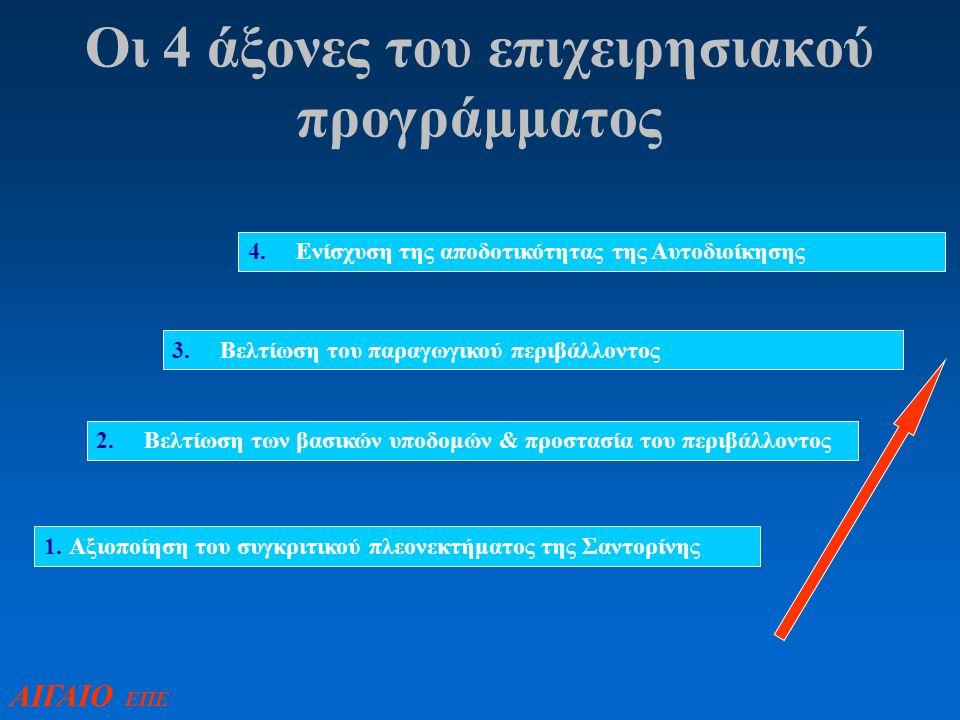 Οι 4 άξονες του επιχειρησιακού προγράμματος ΑΙΓΑΙΟ ΕΠΕ 1.
