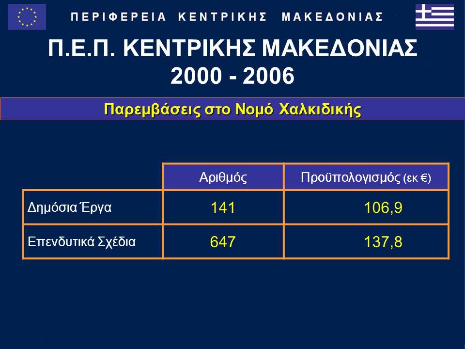 Παρεμβάσεις στο νομό Χαλκιδικής Π.Ε.Π.ΚΕΝΤΡΙΚΗΣ ΜΑΚΕΔΟΝΙΑΣ 2000 - 2006 Μεταφορές Αγρ.