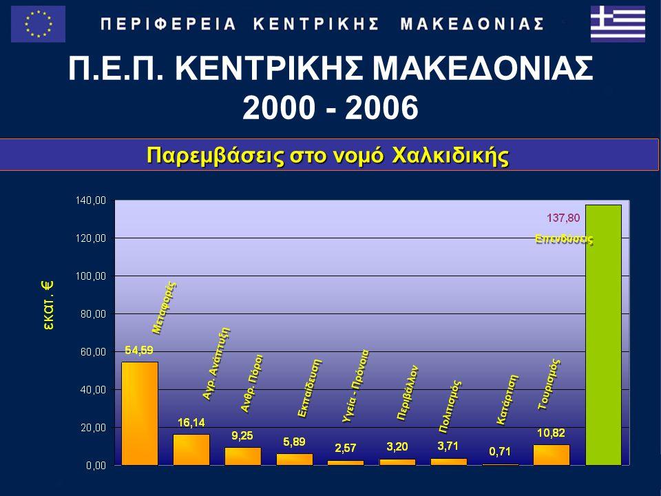 Παρεμβάσεις στο νομό Χαλκιδικής Π.Ε.Π. ΚΕΝΤΡΙΚΗΣ ΜΑΚΕΔΟΝΙΑΣ 2000 - 2006 Μεταφορές Αγρ.