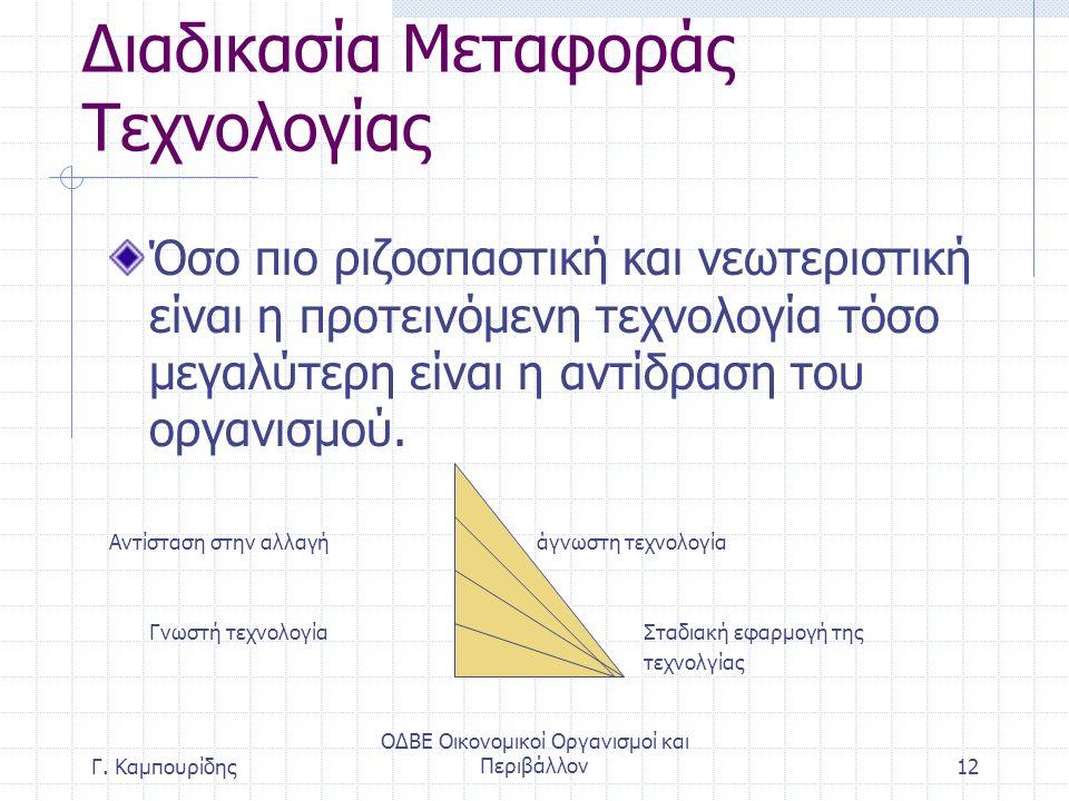 ΟΔΒΕ Οικονομικοί Οργανισμοί και Περιβάλλον12 Διαδικασία Μεταφοράς Τεχνολογίας Όσο πιο ριζοσπαστική και νεωτεριστική είναι η προτεινόμενη τεχνολογία τόσο μεγαλύτερη είναι η αντίδραση του οργανισμού.