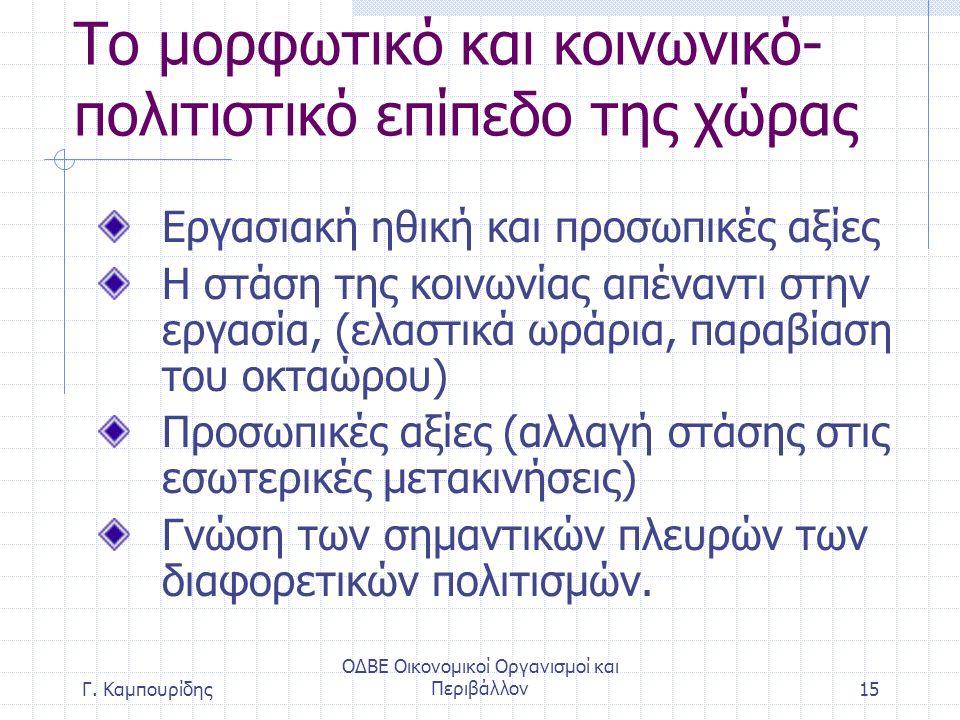 ΟΔΒΕ Οικονομικοί Οργανισμοί και Περιβάλλον15 Το μορφωτικό και κοινωνικό- πολιτιστικό επίπεδο της χώρας Εργασιακή ηθική και προσωπικές αξίες Η στάση της κοινωνίας απέναντι στην εργασία, (ελαστικά ωράρια, παραβίαση του οκταώρου) Προσωπικές αξίες (αλλαγή στάσης στις εσωτερικές μετακινήσεις) Γνώση των σημαντικών πλευρών των διαφορετικών πολιτισμών.