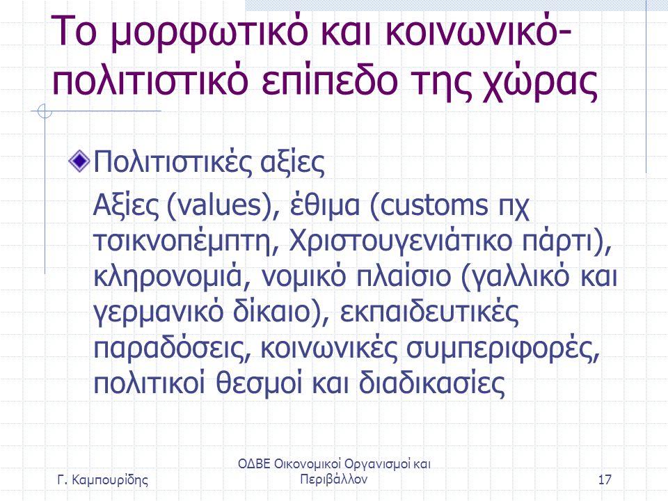 ΟΔΒΕ Οικονομικοί Οργανισμοί και Περιβάλλον17 Το μορφωτικό και κοινωνικό- πολιτιστικό επίπεδο της χώρας Πολιτιστικές αξίες Αξίες (values), έθιμα (customs πχ τσικνοπέμπτη, Χριστουγενιάτικο πάρτι), κληρονομιά, νομικό πλαίσιο (γαλλικό και γερμανικό δίκαιο), εκπαιδευτικές παραδόσεις, κοινωνικές συμπεριφορές, πολιτικοί θεσμοί και διαδικασίες Γ.