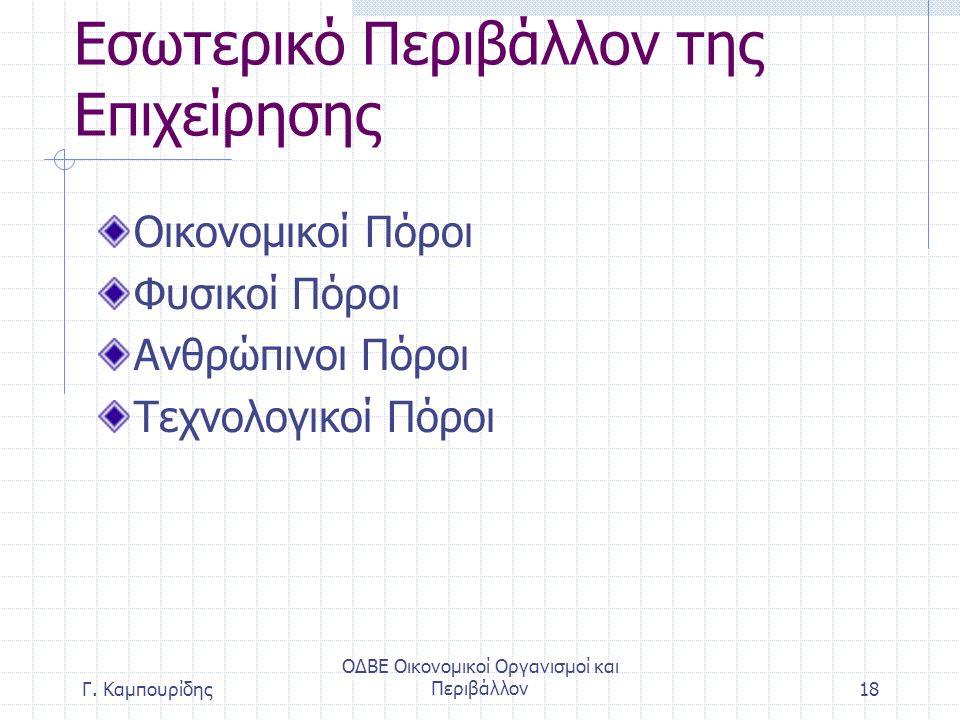 ΟΔΒΕ Οικονομικοί Οργανισμοί και Περιβάλλον18 Εσωτερικό Περιβάλλον της Επιχείρησης Οικονομικοί Πόροι Φυσικοί Πόροι Ανθρώπινοι Πόροι Τεχνολογικοί Πόροι Γ.