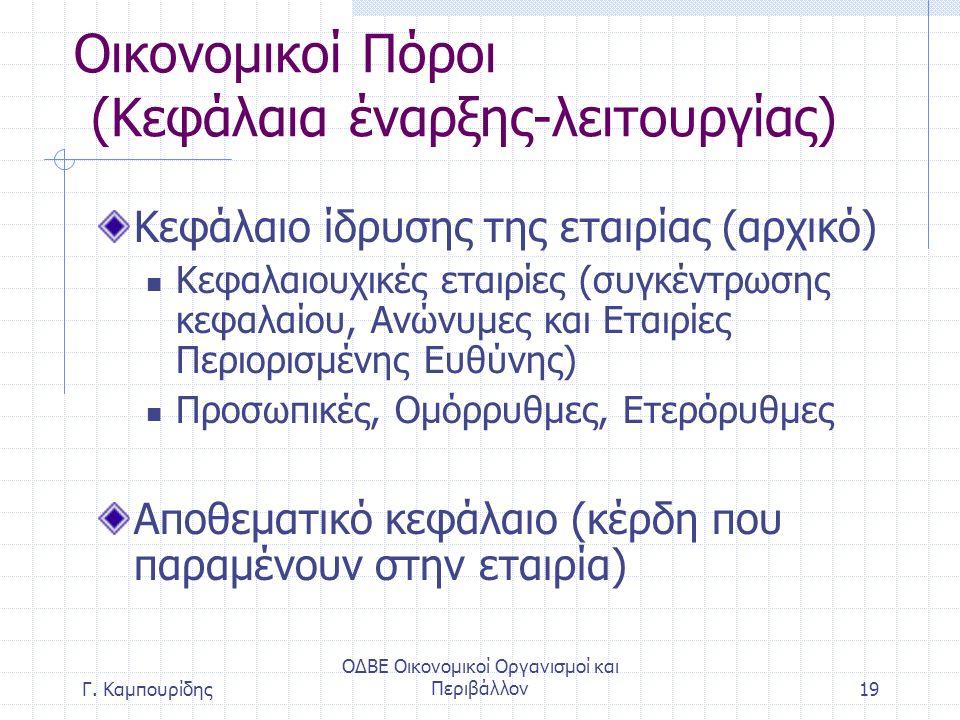 ΟΔΒΕ Οικονομικοί Οργανισμοί και Περιβάλλον19 Οικονομικοί Πόροι (Κεφάλαια έναρξης-λειτουργίας) Κεφάλαιο ίδρυσης της εταιρίας (αρχικό) Κεφαλαιουχικές εταιρίες (συγκέντρωσης κεφαλαίου, Ανώνυμες και Εταιρίες Περιορισμένης Ευθύνης) Προσωπικές, Ομόρρυθμες, Ετερόρυθμες Αποθεματικό κεφάλαιο (κέρδη που παραμένουν στην εταιρία) Γ.