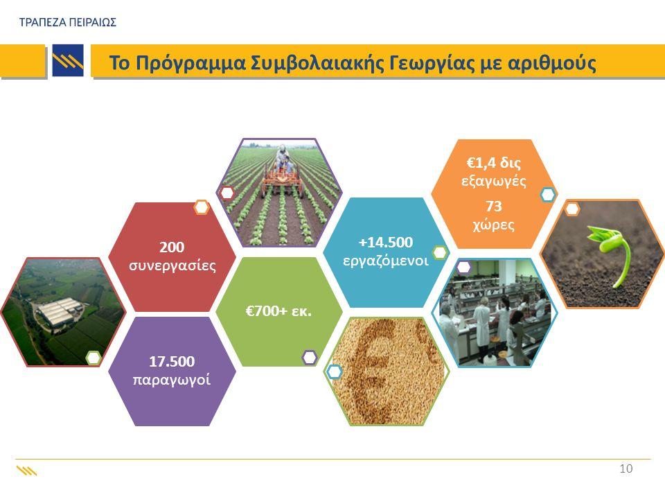 10 Το Πρόγραμμα Συμβολαιακής Γεωργίας με αριθμούς 200 συνεργασίες €700+ εκ. 17.500 παραγωγοί +14.500 εργαζόμενοι €1,4 δις εξαγωγές 73 χώρες