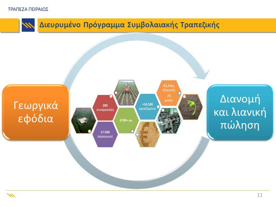 Διανομή και λιανική πώληση Γεωργικά εφόδια Διευρυμένο Πρόγραμμα Συμβολαιακής Τραπεζικής 11