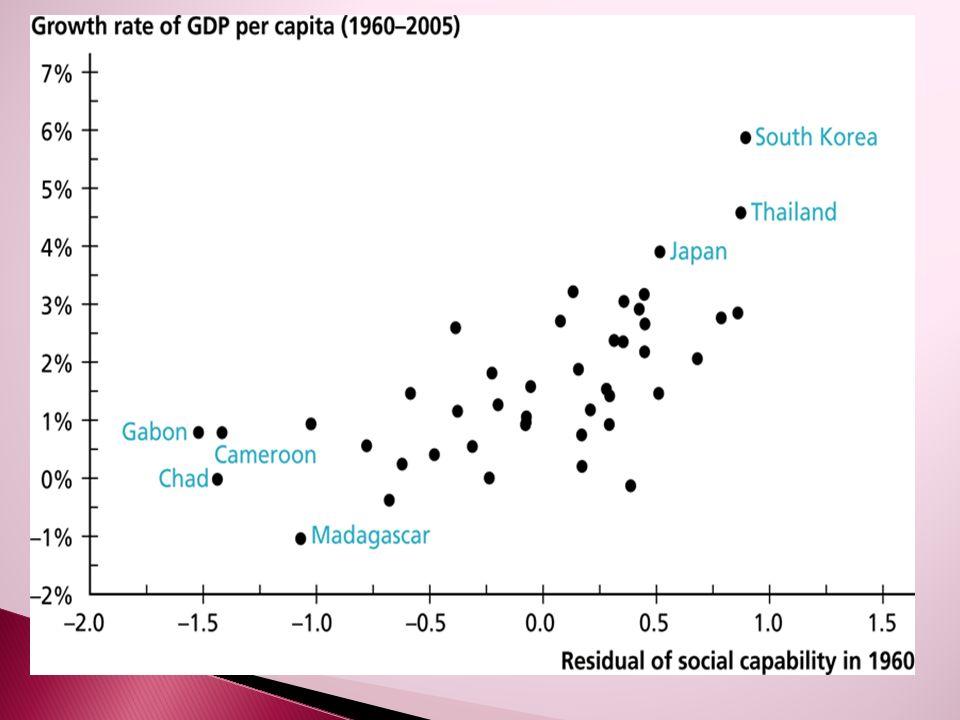  Κλίμα και φυσικοί πόροι  Πολιτισμική ομογένεια και κοινωνικό κεφάλαιο  Πυκνότητα πληθυσμού και κοινωνική ικανότητα
