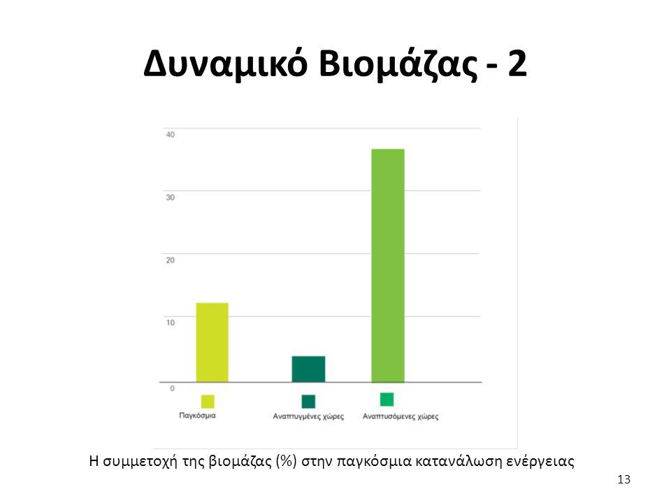 Δυναμικό Βιομάζας - 2 Η συμμετοχή της βιομάζας (%) στην παγκόσμια κατανάλωση ενέργειας 13