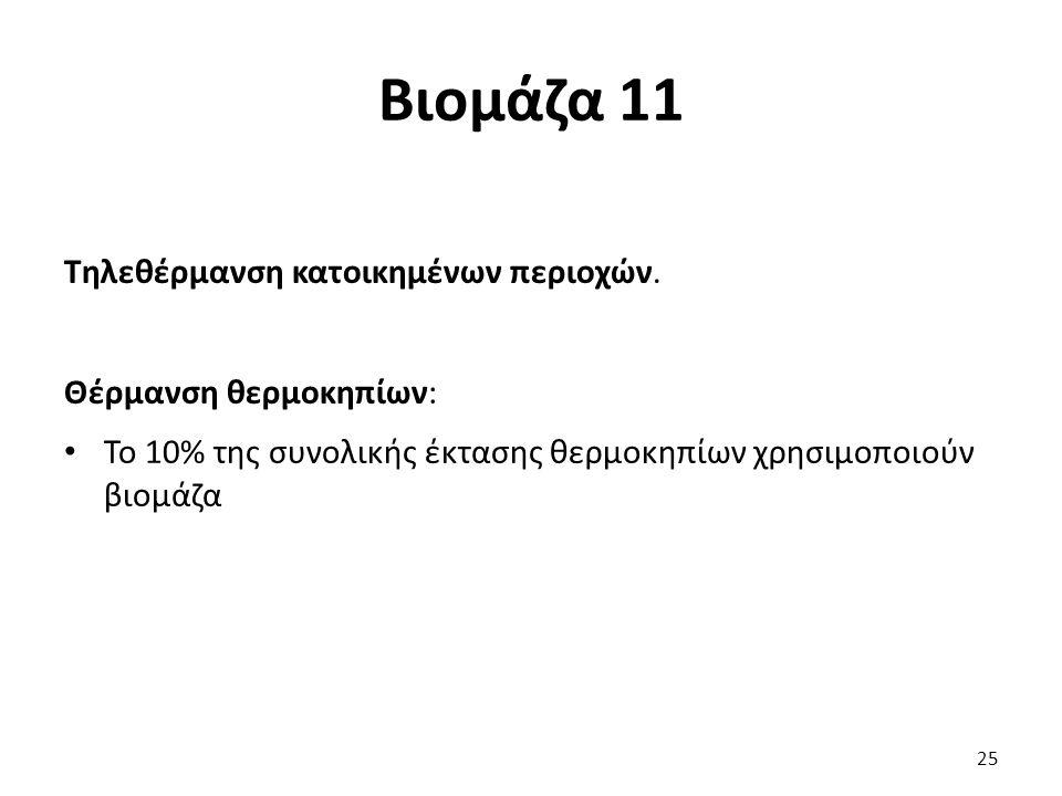 Βιομάζα 11 Τηλεθέρμανση κατοικημένων περιοχών.