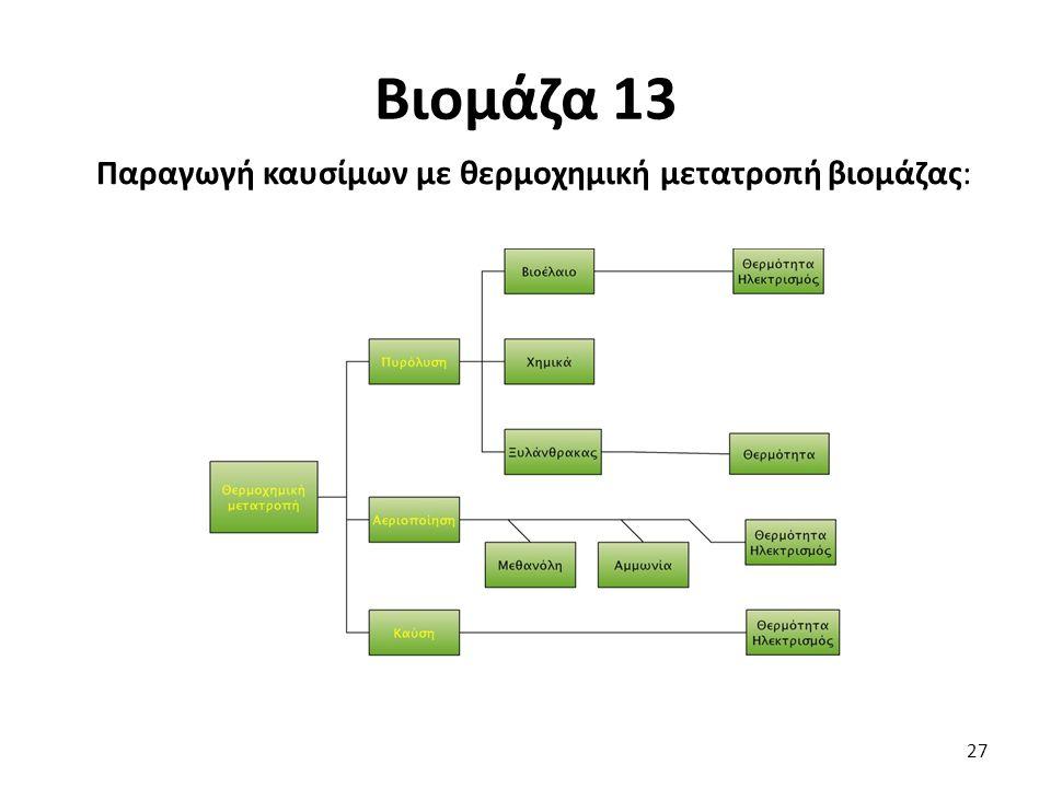 Βιομάζα 13 Παραγωγή καυσίμων με θερμοχημική μετατροπή βιομάζας: 27