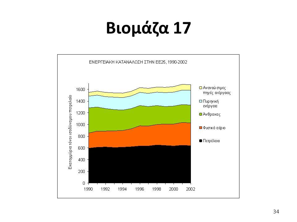 Βιομάζα 17 34