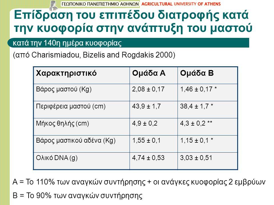 Επίδραση του επιπέδου διατροφής κατά την κυοφορία στην ανάπτυξη του μαστού κατά την 140η ημέρα κυοφορίας (από Charismiadou, Bizelis and Rogdakis 2000) ΧαρακτηριστικόΟμάδα ΑΟμάδα Β Βάρος μαστού (Kg)2,08 ± 0,171,46 ± 0,17 * Περιφέρεια μαστού (cm)43,9 ± 1,738,4 ± 1,7 * Μήκος θηλής (cm)4,9 ± 0,24,3 ± 0,2 ** Βάρος μαστικού αδένα (Kg)1,55 ± 0,11,15 ± 0,1 * Ολικό DNA (g)4,74 ± 0,533,03 ± 0,51 A = To 110% των αναγκών συντήρησης + οι ανάγκες κυοφορίας 2 εμβρύων Β = To 90% των αναγκών συντήρησης