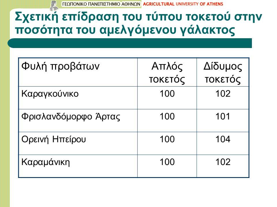 Σχετική επίδραση του τύπου τοκετού στην ποσότητα του αμελγόμενου γάλακτος Φυλή προβάτωνΑπλός τοκετός Δίδυμος τοκετός Καραγκούνικο100102 Φρισλανδόμορφο Άρτας100101 Ορεινή Ηπείρου100104 Καραμάνικη100102
