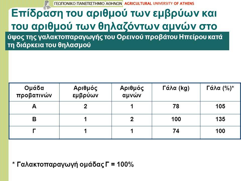 Επίδραση του αριθμού των εμβρύων και του αριθμού των θηλαζόντων αμνών στο ύψος της γαλακτοπαραγωγής του Ορεινού προβάτου Ηπείρου κατά τη διάρκεια του θηλασμού Ομάδα προβατινών Αριθμός εμβρύων Αριθμός αμνών Γάλα (kg)Γάλα (%)* Α2178105 Β12100135 Γ1174100 * Γαλακτοπαραγωγή ομάδας Γ = 100%