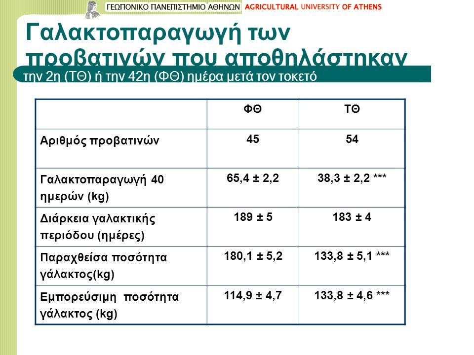 Γαλακτοπαραγωγή των προβατινών που αποθηλάστηκαν την 2η (ΤΘ) ή την 42η (ΦΘ) ημέρα μετά τον τοκετό ΦΘΤΘ Αριθμός προβατινών 4554 Γαλακτοπαραγωγή 40 ημερών (kg) 65,4 ± 2,238,3 ± 2,2 *** Διάρκεια γαλακτικής περιόδου (ημέρες) 189 ± 5183 ± 4 Παραχθείσα ποσότητα γάλακτος(kg) 180,1 ± 5,2133,8 ± 5,1 *** Εμπορεύσιμη ποσότητα γάλακτος (kg) 114,9 ± 4,7133,8 ± 4,6 ***
