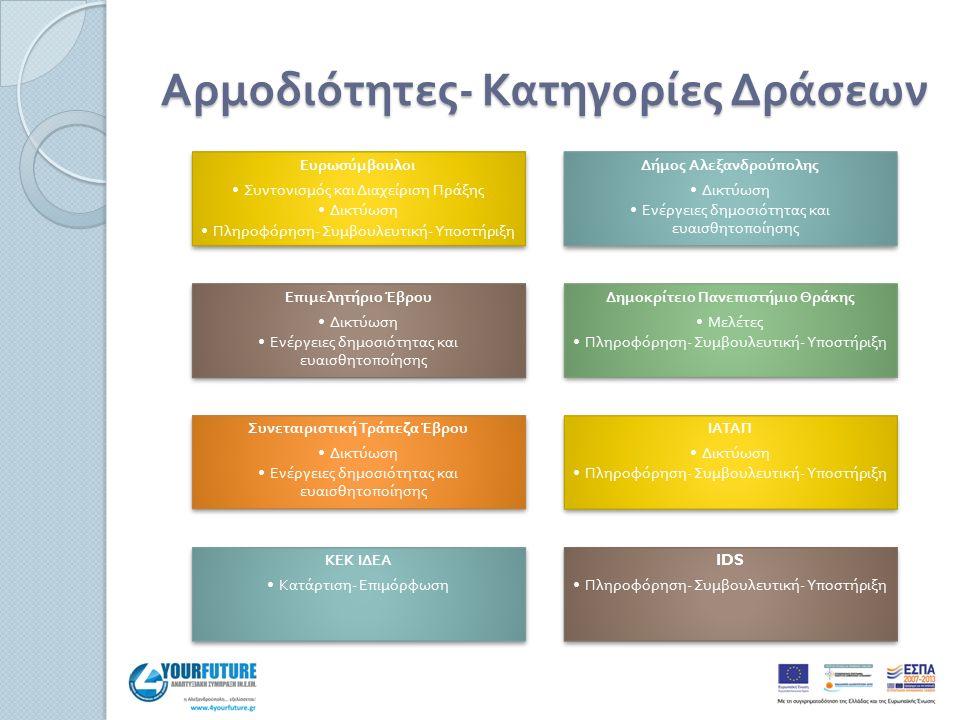Χρονοδιάγραμμα ενεργειών ΕνέργειαΧρονοδιάγραμμα Σύσταση Α.