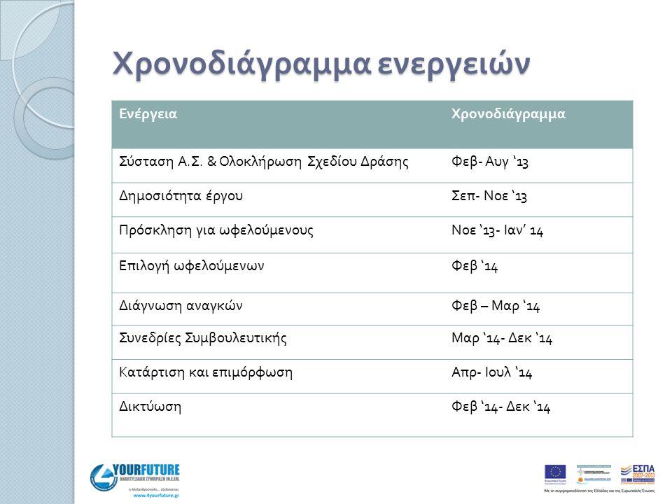 Χρονοδιάγραμμα ενεργειών ΕνέργειαΧρονοδιάγραμμα Σύσταση Α. Σ. & Ολοκλήρωση Σχεδίου ΔράσηςΦεβ - Αυγ '13 Δημοσιότητα έργουΣεπ - Νοε '13 Πρόσκληση για ωφ