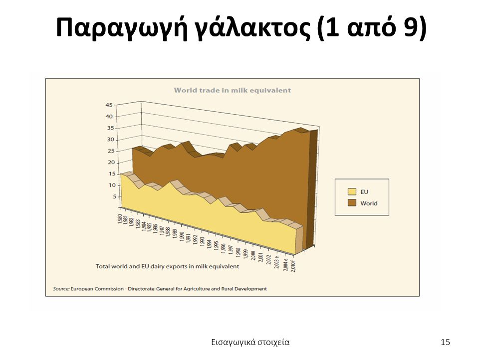 Παραγωγή γάλακτος (1 από 9) Εισαγωγικά στοιχεία 15