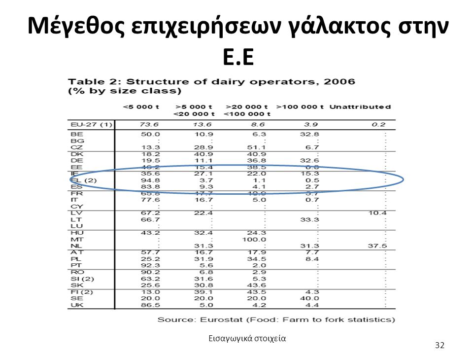 Μέγεθος επιχειρήσεων γάλακτος στην Ε.Ε Εισαγωγικά στοιχεία 32
