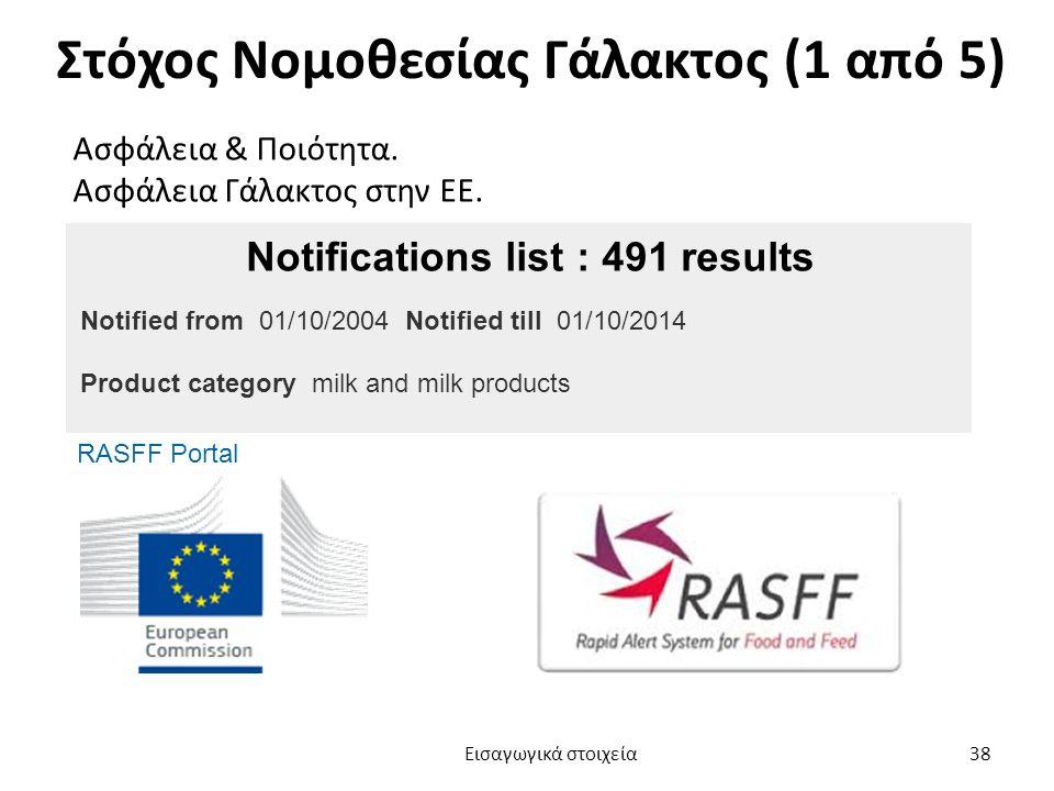 Στόχος Νομοθεσίας Γάλακτος (1 από 5) Ασφάλεια & Ποιότητα.