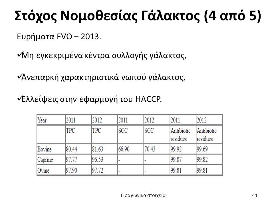Στόχος Νομοθεσίας Γάλακτος (4 από 5) Ευρήματα FVO – 2013.