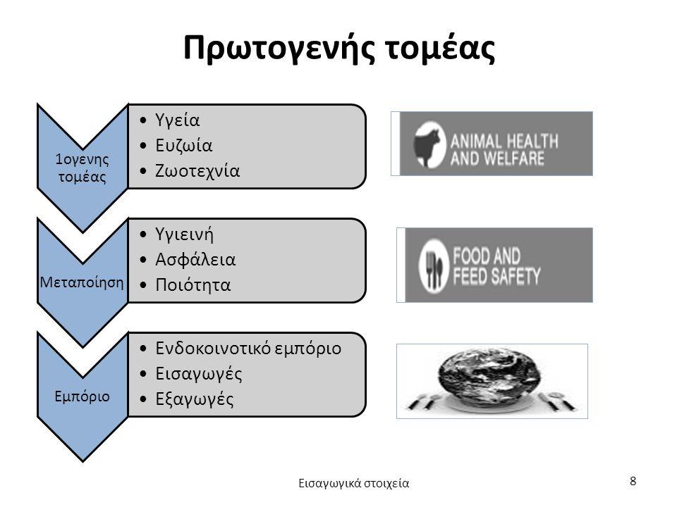 Πρωτογενής τομέας 1ογενης τομέας Υγεία Ευζωία Ζωοτεχνία Μεταποίηση Υγιεινή Ασφάλεια Ποιότητα Εμπόριο Ενδοκοινοτικό εμπόριο Εισαγωγές Εξαγωγές Εισαγωγικά στοιχεία 8