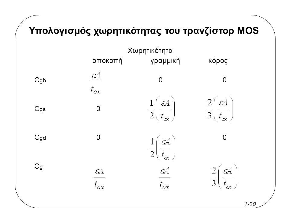 1-19 Υπολογισμός χωρητικότητας του τρανζίστορ MOS S G D υπόβαθρο p-type n+n+ n+n+ οξείδιο κανάλι περιοχή αραίωσης C sb C db C gs C gb C gd