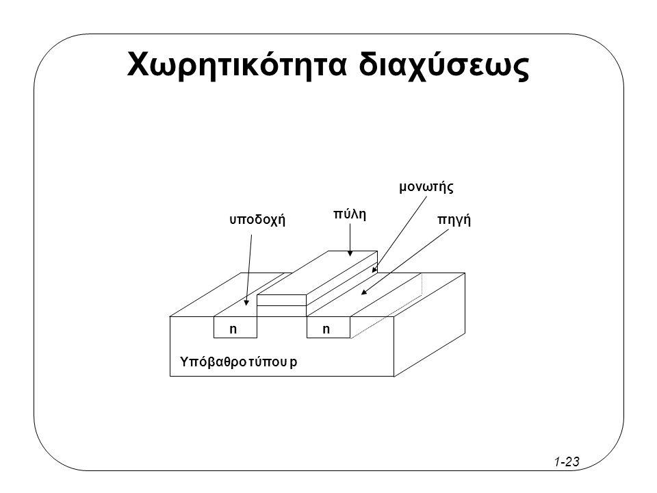 1-22 Χωρητικότητα διαχύσεως Η χωρητικότητα αυτή χαρακτηρίζει την πηγή και την υποδοχή των τρανζίστορ και αποτελείται από δύο συνιστώσες: –την περιφερειακή (sidewall capacitance C jp ) και –την επιφανείας (junction capacitance C ja )