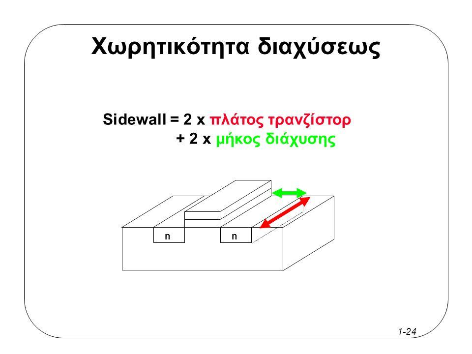 1-23 Χωρητικότητα διαχύσεως πύλη nn Υπόβαθρο τύπου p υποδοχήπηγή μονωτής