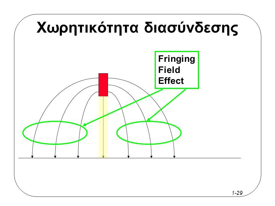 1-28 Χωρητικότητα διασύνδεσης Προσέγγιση Παραλλήλων Πλακών