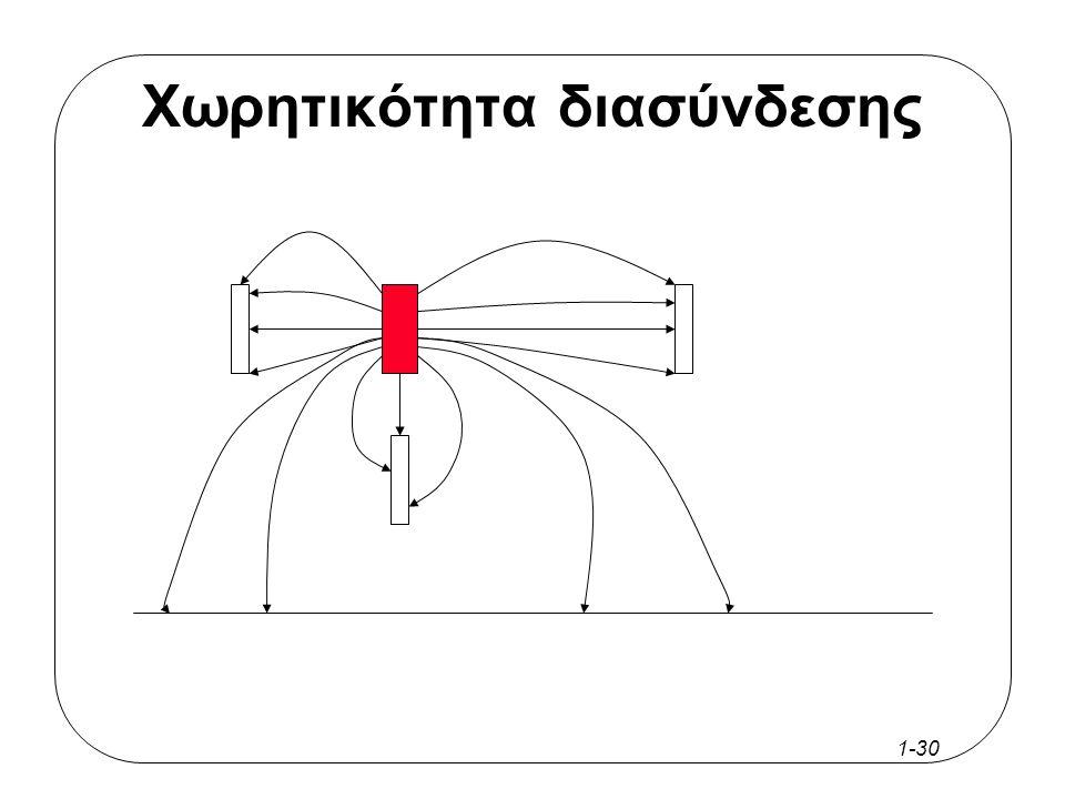 1-29 Χωρητικότητα διασύνδεσης Fringing Field Effect