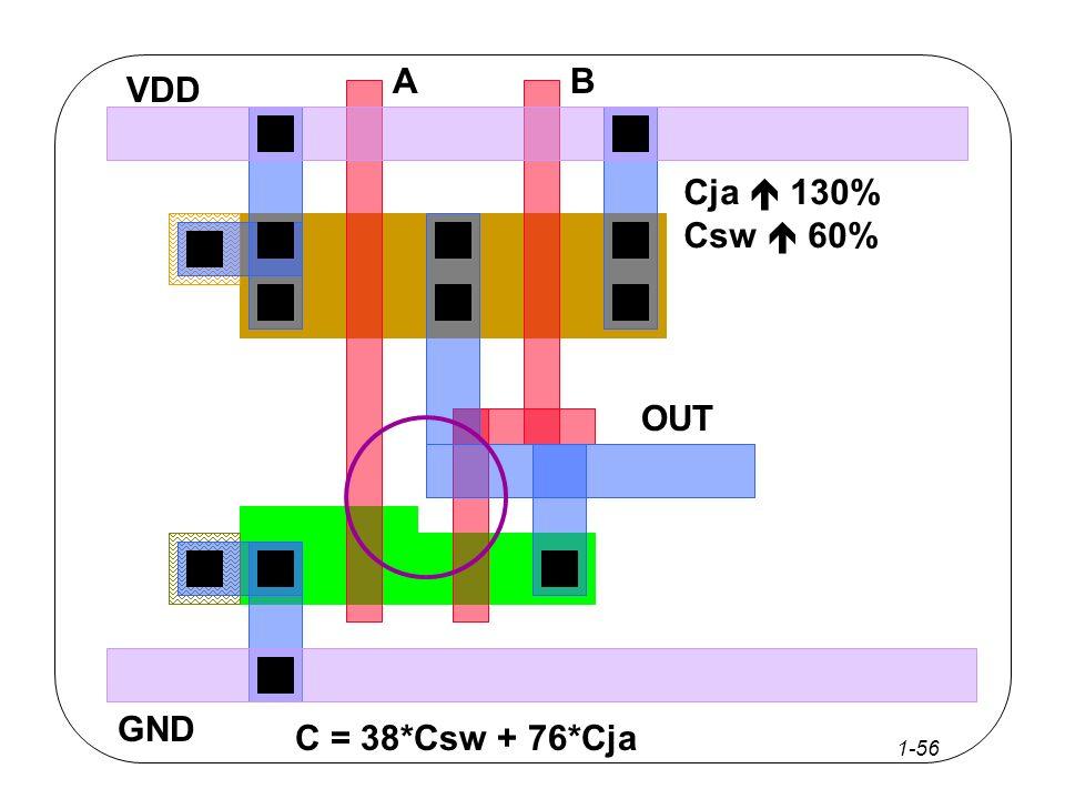 1-55 Α OUT VDD GND Β Η διαφορά του μεγέθους μας αναγκάζει να απομακρύνουμε τα τρανζίστορ C = 38*Csw + 76*Cja