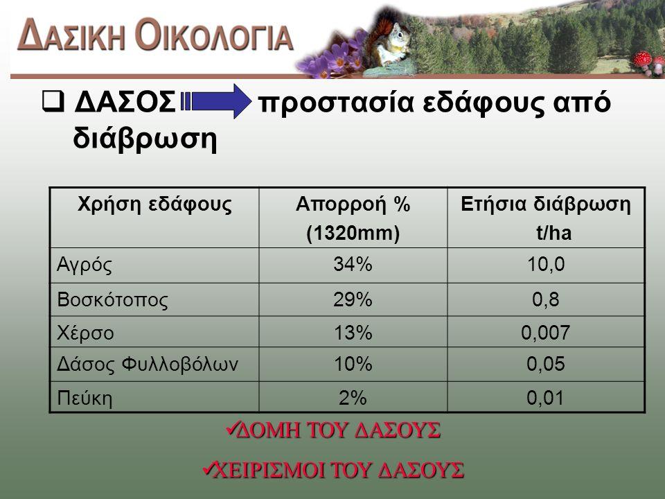  ΔΑΣΟΣ προστασία εδάφους από διάβρωση Χρήση εδάφουςΑπορροή % (1320mm) Ετήσια διάβρωση t/ha Αγρός34%10,0 Βοσκότοπος29%0,8 Χέρσο13%0,007 Δάσος Φυλλοβόλων10%0,05 Πεύκη2%0,01 ΔΟΜΗ ΤΟΥ ΔΑΣΟΥΣ ΔΟΜΗ ΤΟΥ ΔΑΣΟΥΣ ΧΕΙΡΙΣΜΟΙ ΤΟΥ ΔΑΣΟΥΣ ΧΕΙΡΙΣΜΟΙ ΤΟΥ ΔΑΣΟΥΣ